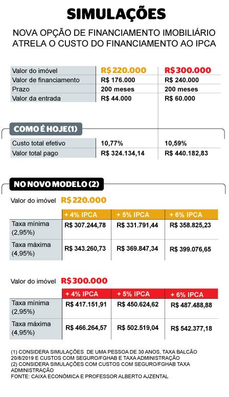 IPCA, Financiamento Imobiliário atrelado ao IPCA: Vale a Pena?